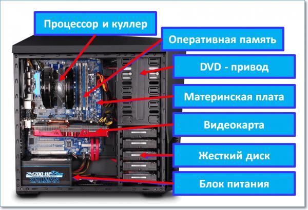 устройство системного блока компьютера в картинках