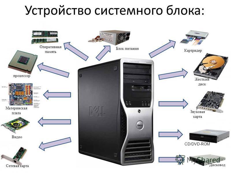 какие устройства находятся в системном блоке компьютера